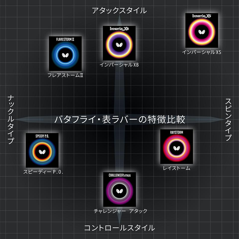 バタフライ表ソフトラバー性能表