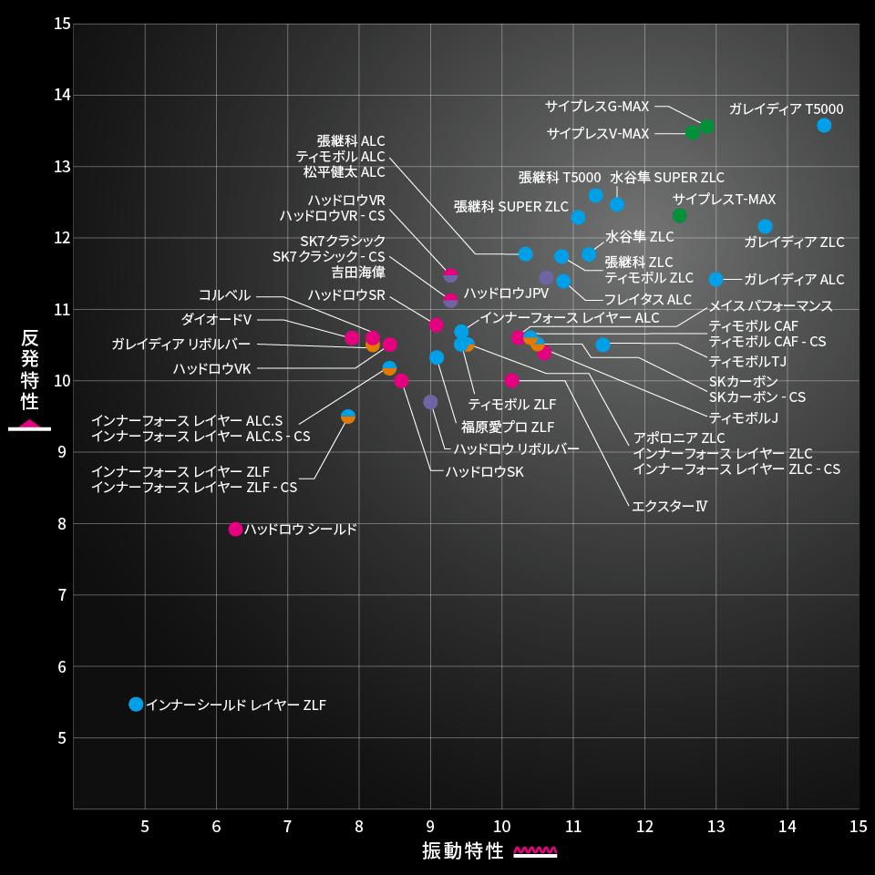 2018秋バタフライラケット