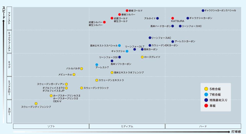 ヤサカラケット性能2018