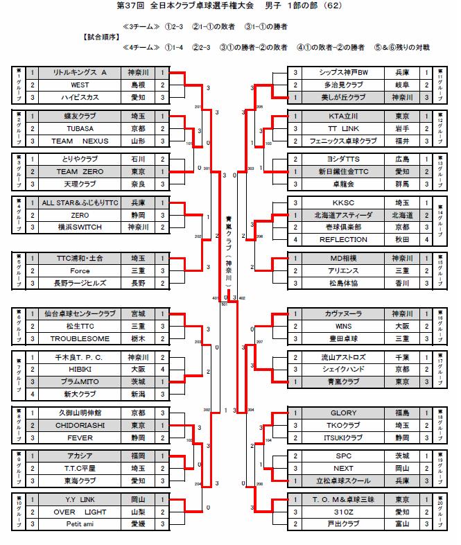 全日本クラブ選手権リーグ
