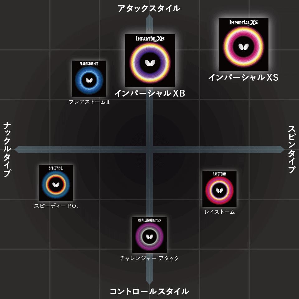 2019-4-バタフライ表ラバー