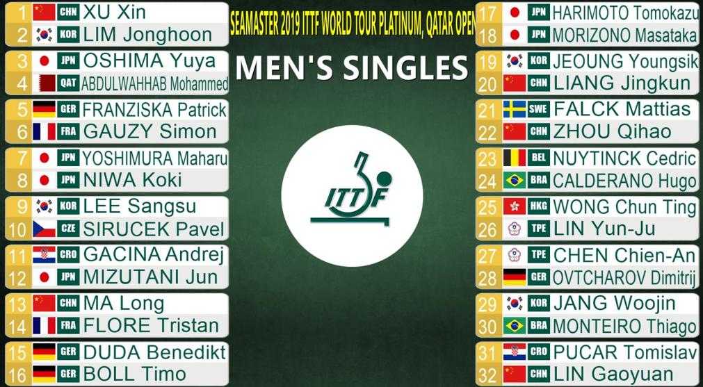 2019カタールオープン男子シングルス3