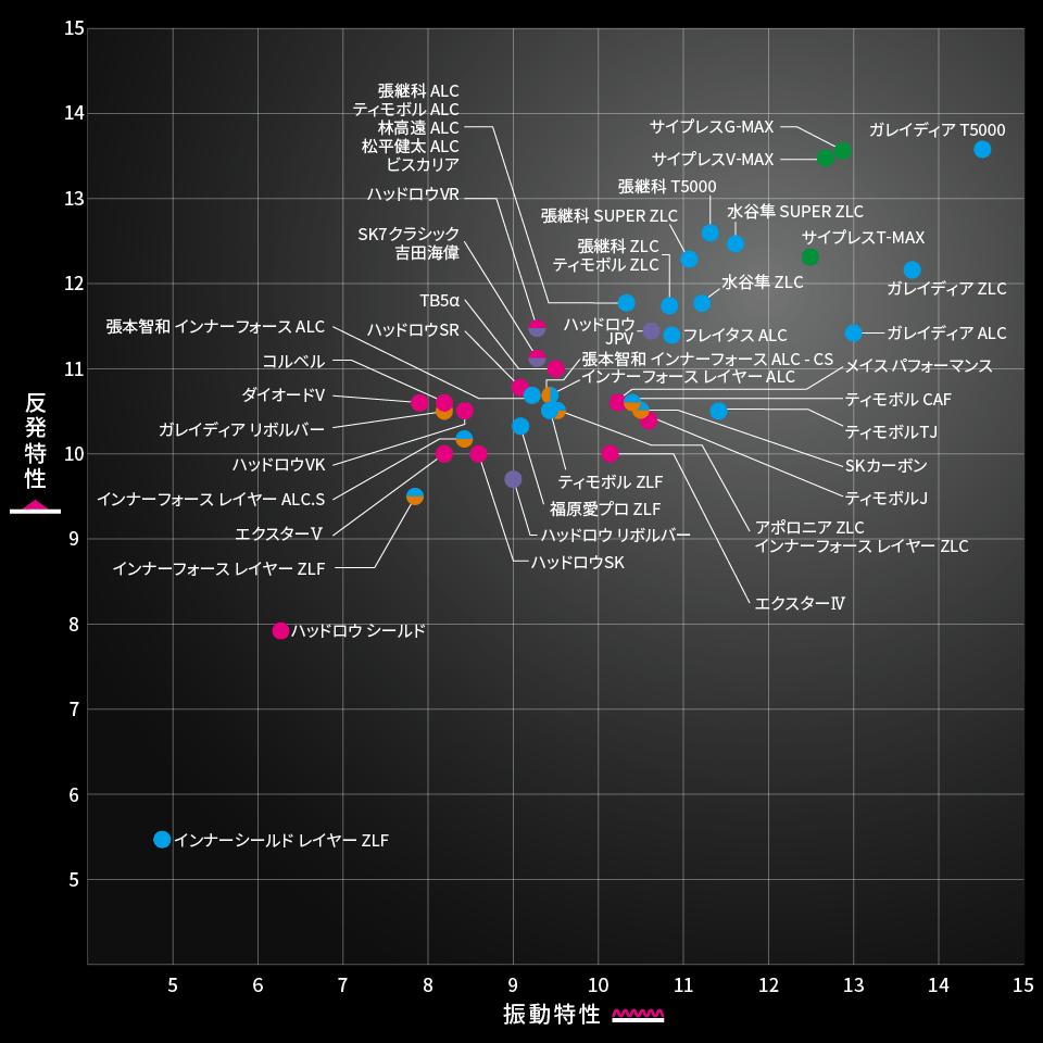 2019-9バタフライラケット