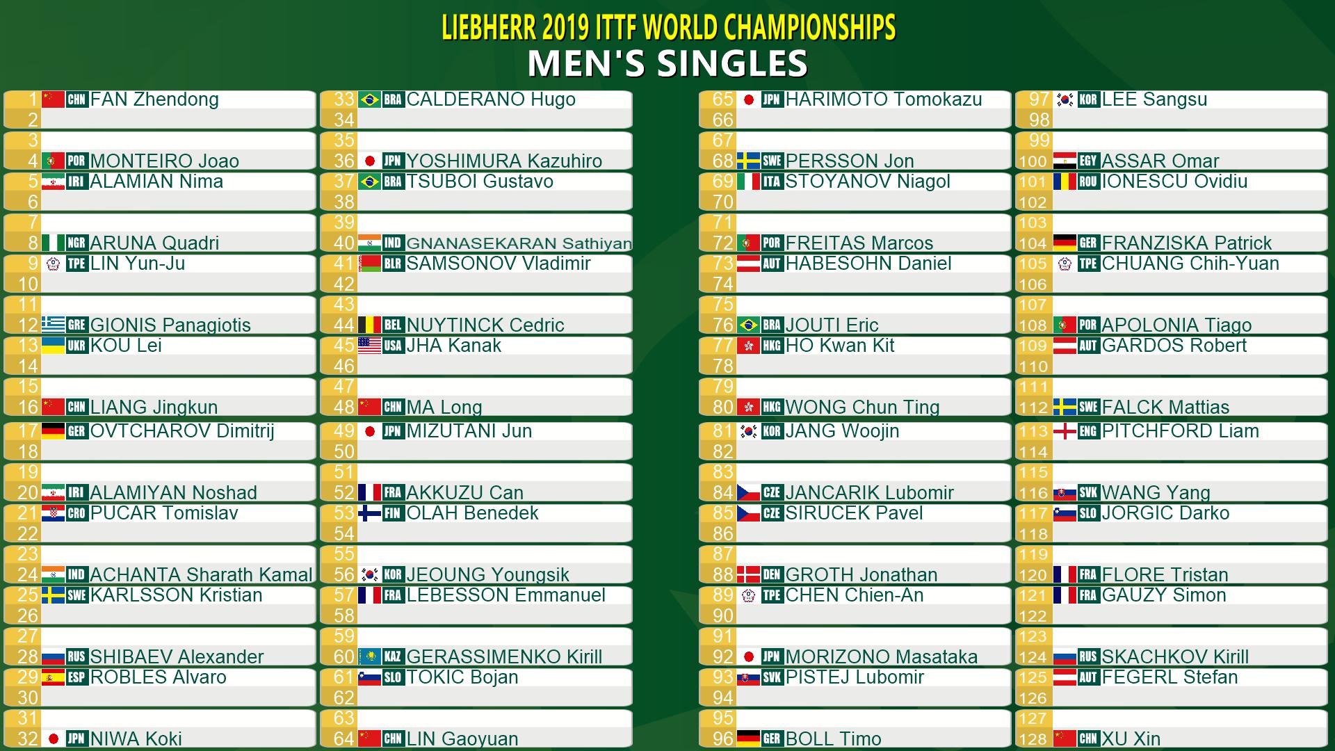 2019世界卓球男子シングルス