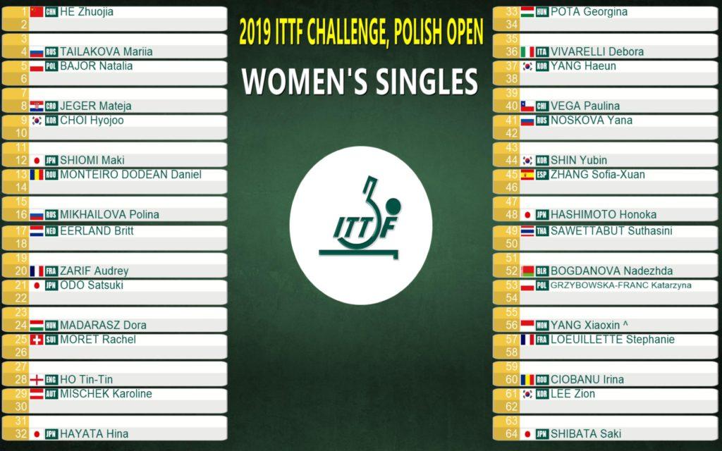 ポーランドオープン女子シングルス