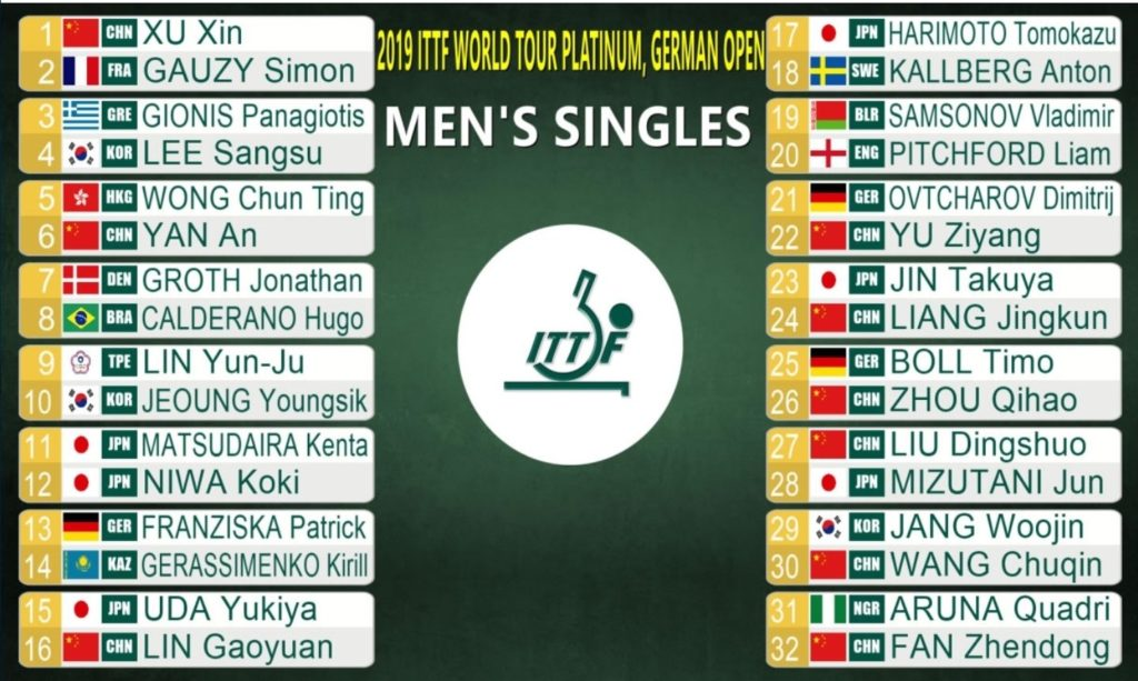 ドイツオープン男子シングルス最終