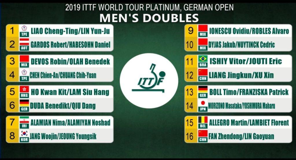 ドイツオープン男子ダブルス