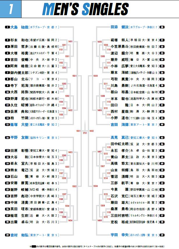 2020全日本男子シングルス1
