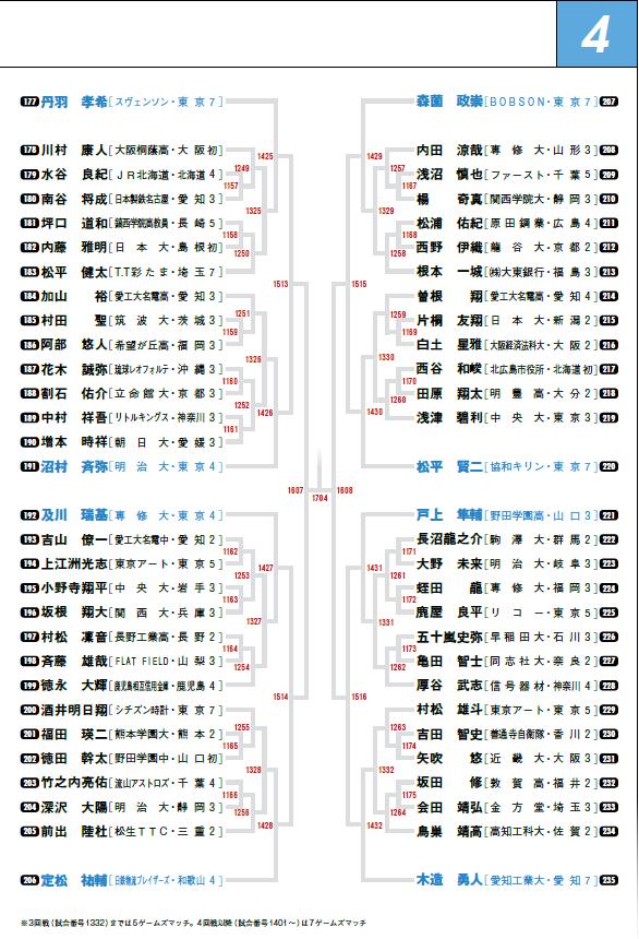2020全日本男子シングルス4