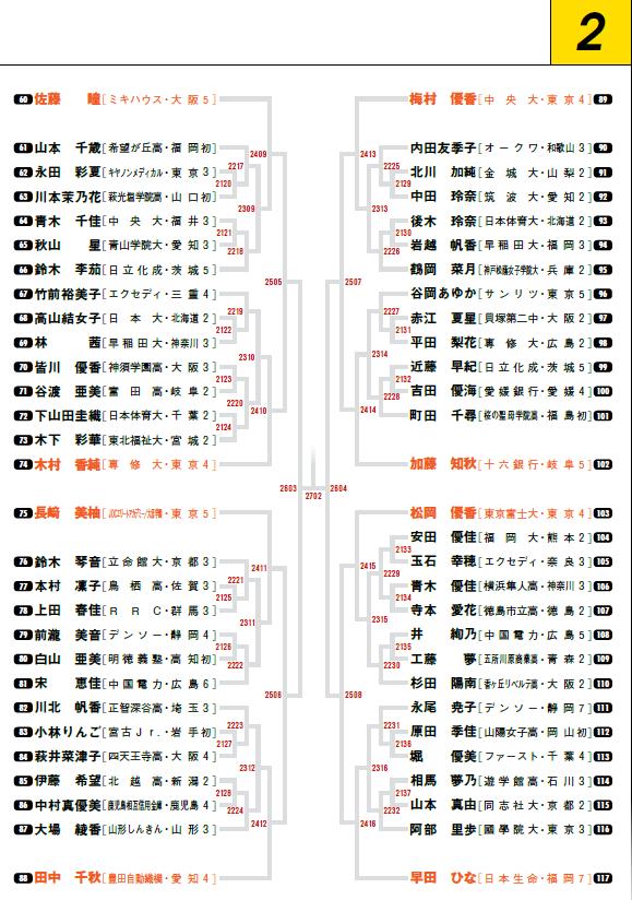 2020全日本女子シングルス2