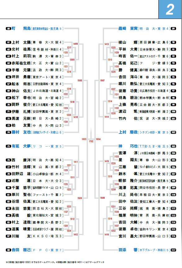 2020全日本男子シングルス2