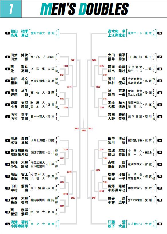 2020全日本男子ダブルス1