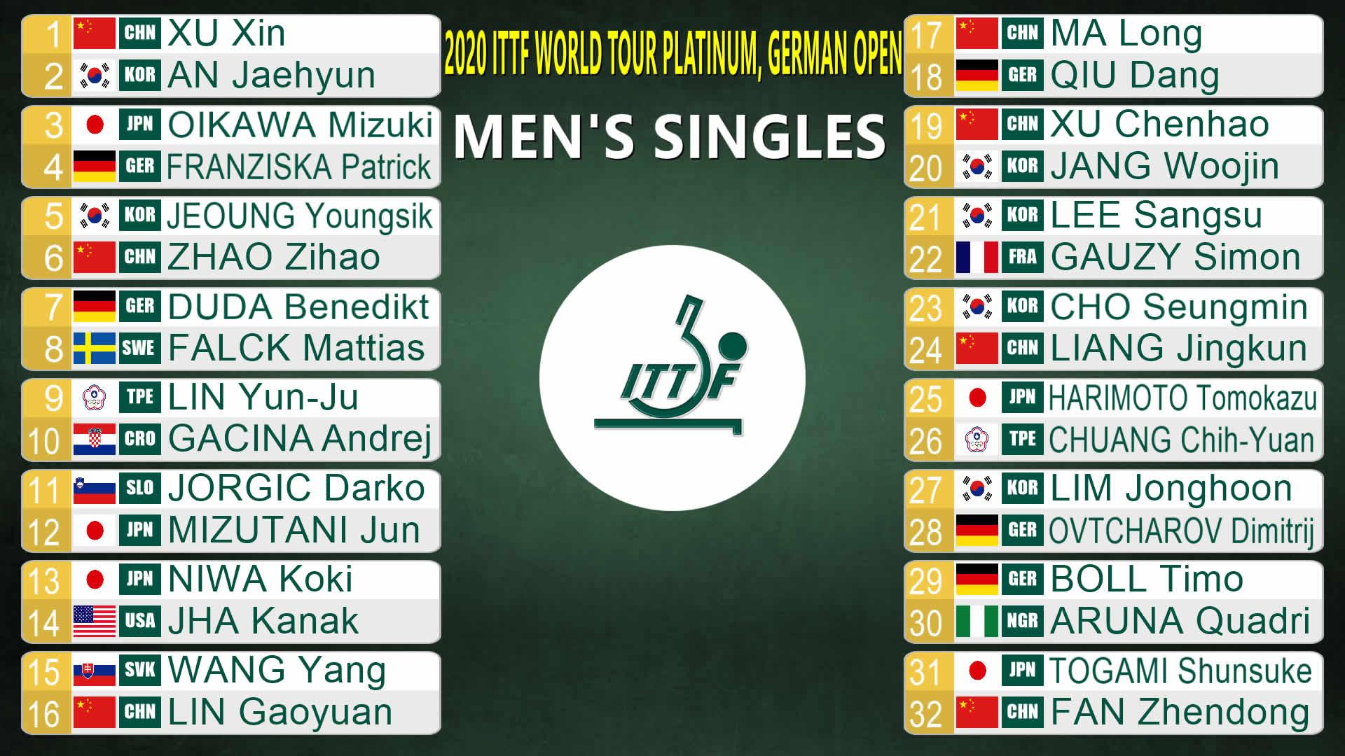 ドイツオープン男子シングルス