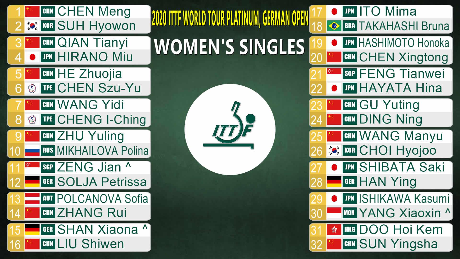 ドイツオープン女子シングルス