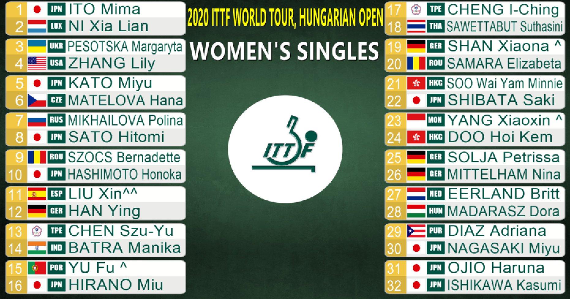 ハンガリーオープン女子シングルス2