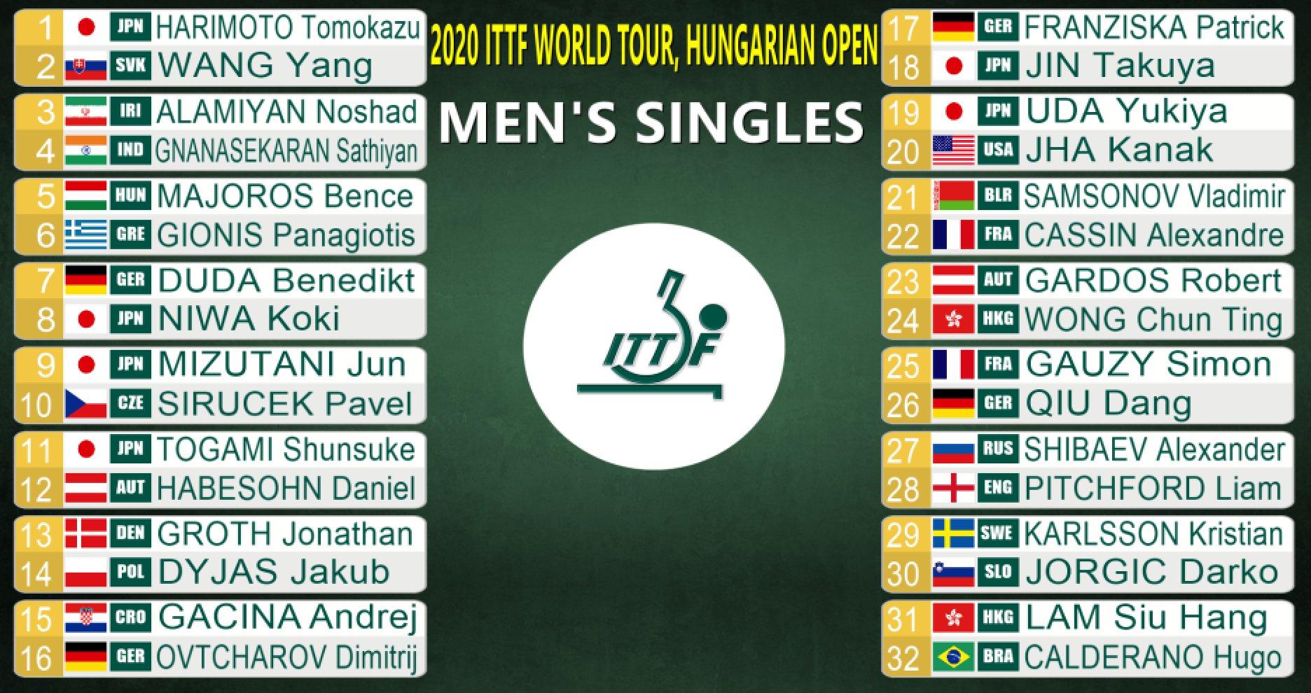 ハンガリーオープン男子シングルス2