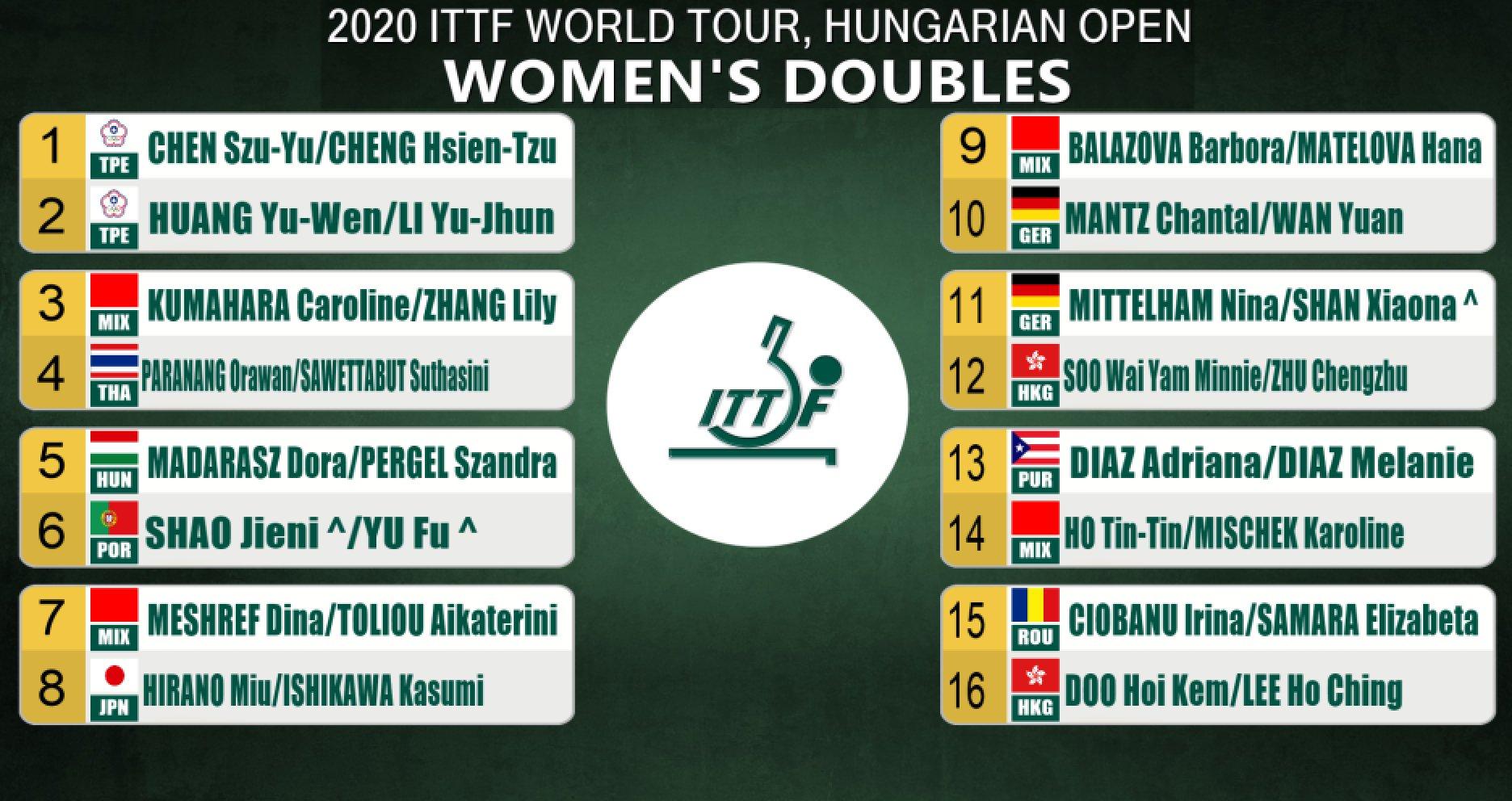 ハンガリーオープン女子ダブルス2
