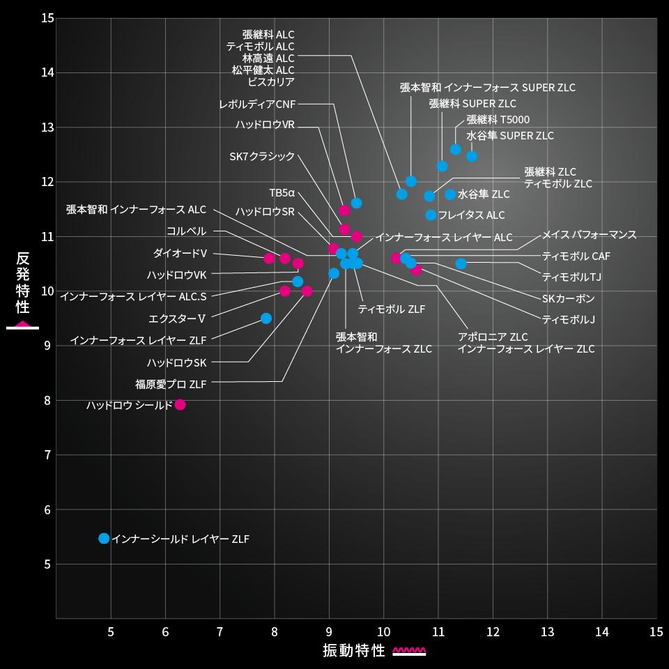 2020-4バタフライラケットシェーク