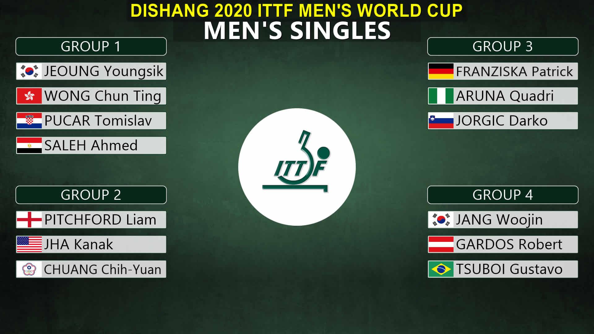 2020男子ワールドカップグループリーグ