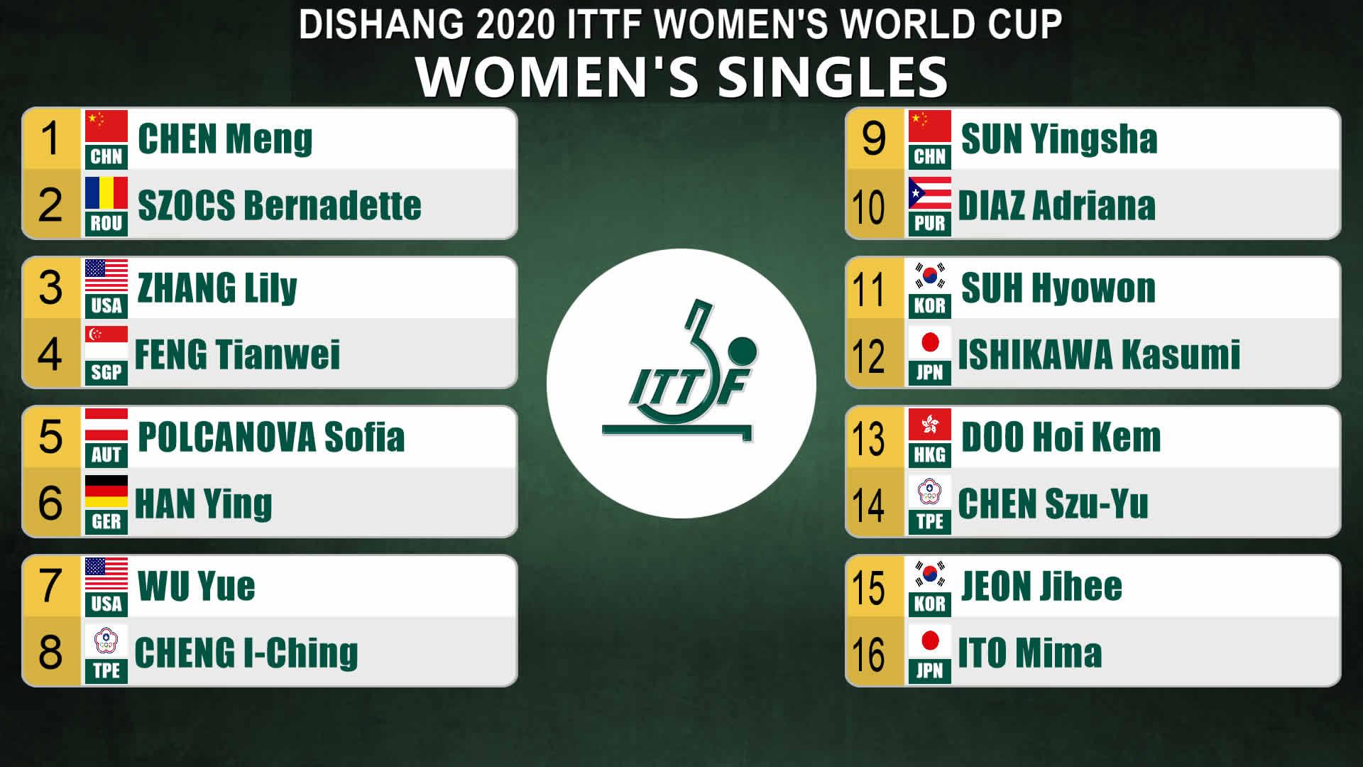2020女子ワールドカップトーナメント