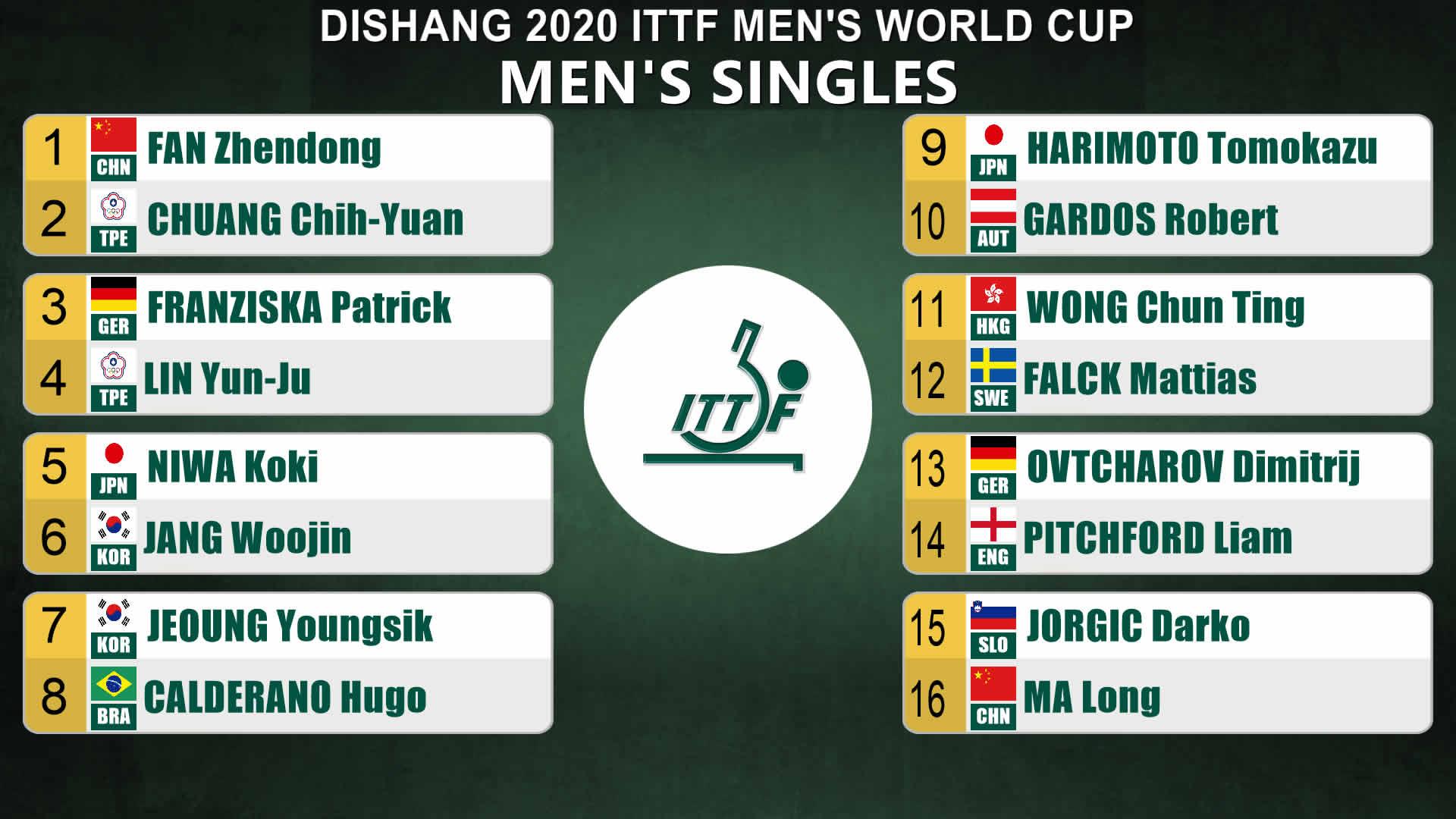 2020男子ワールドカップ決勝トーナメント