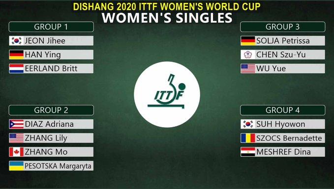 2020女子ワールドカップグループリーグ