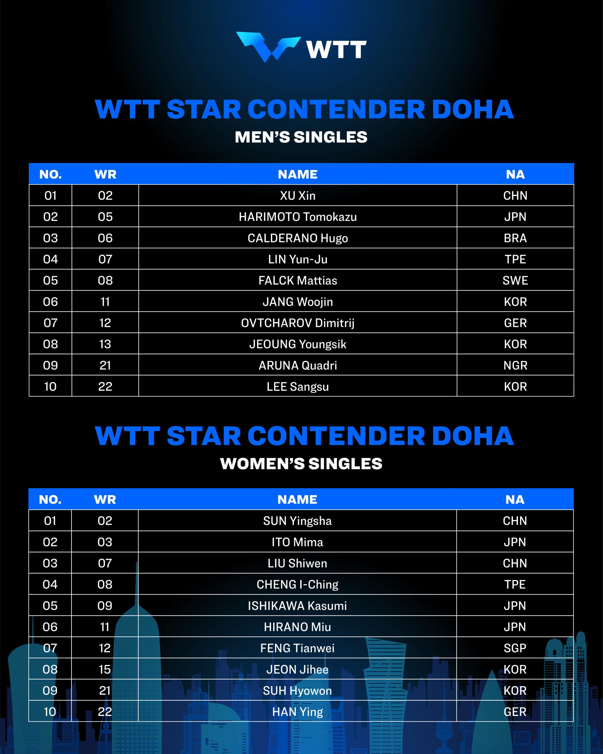 WTT中東出場選手