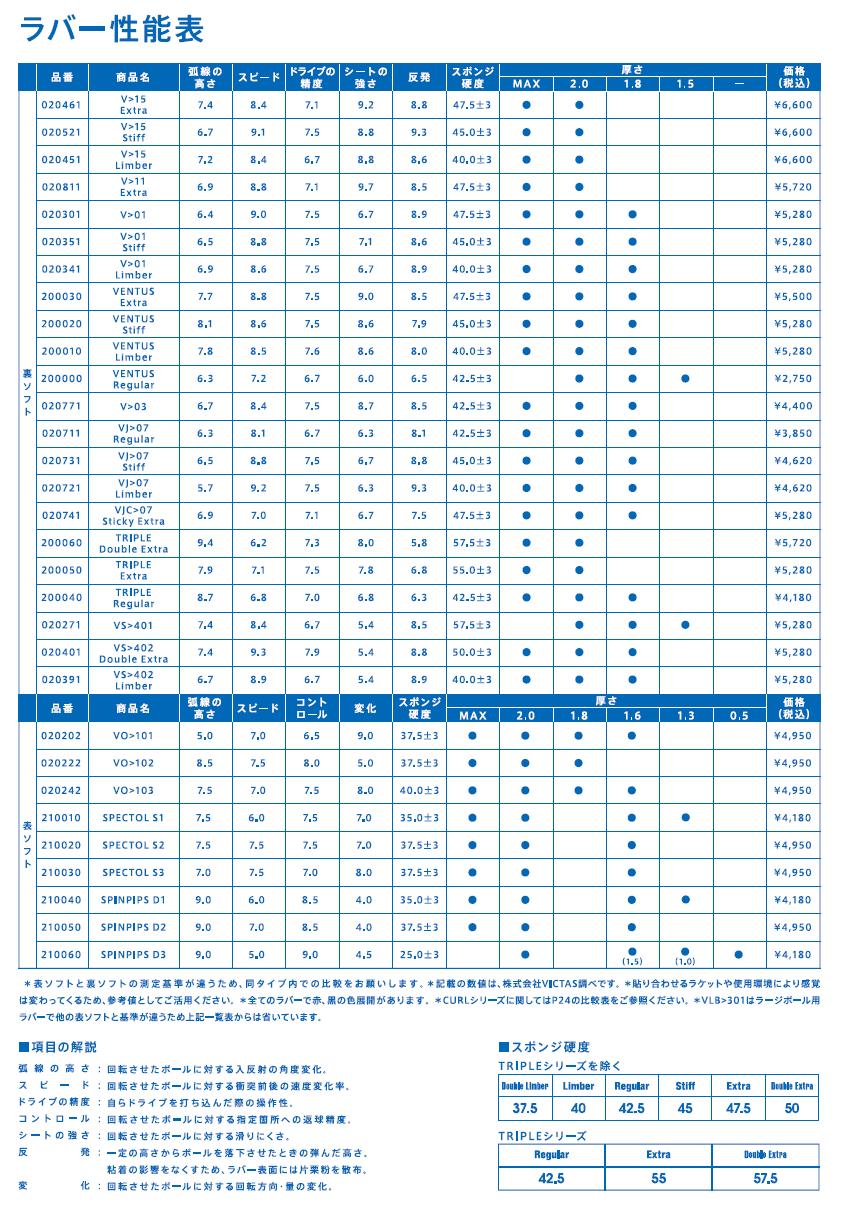 ビクタスラバー2021