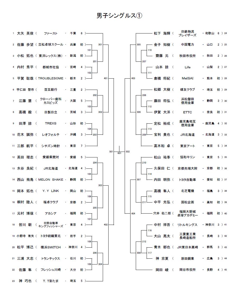 2021全日本社会人男子シングルス1