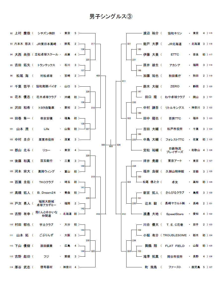 2021全日本社会人男子シングルス3