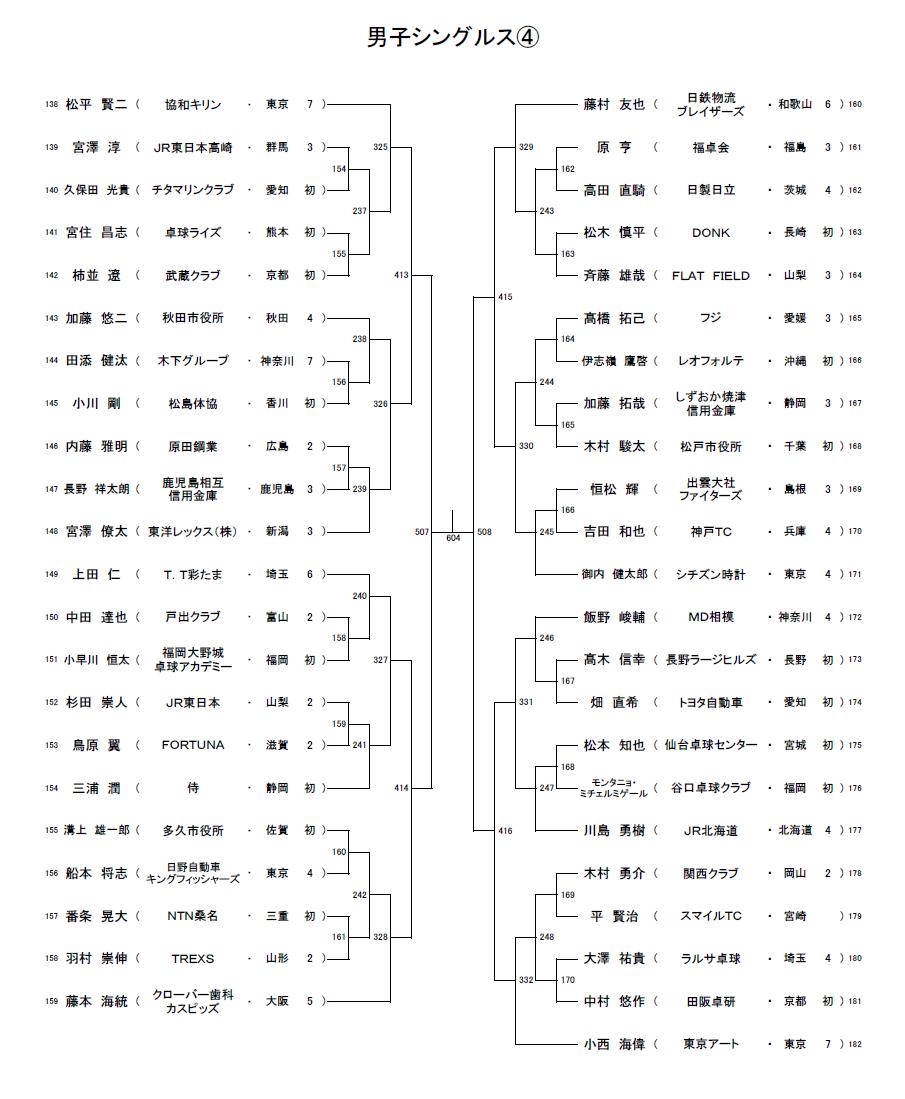2021全日本社会人男子シングルス4